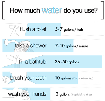 NEXT_graphic_water_routine task water usage