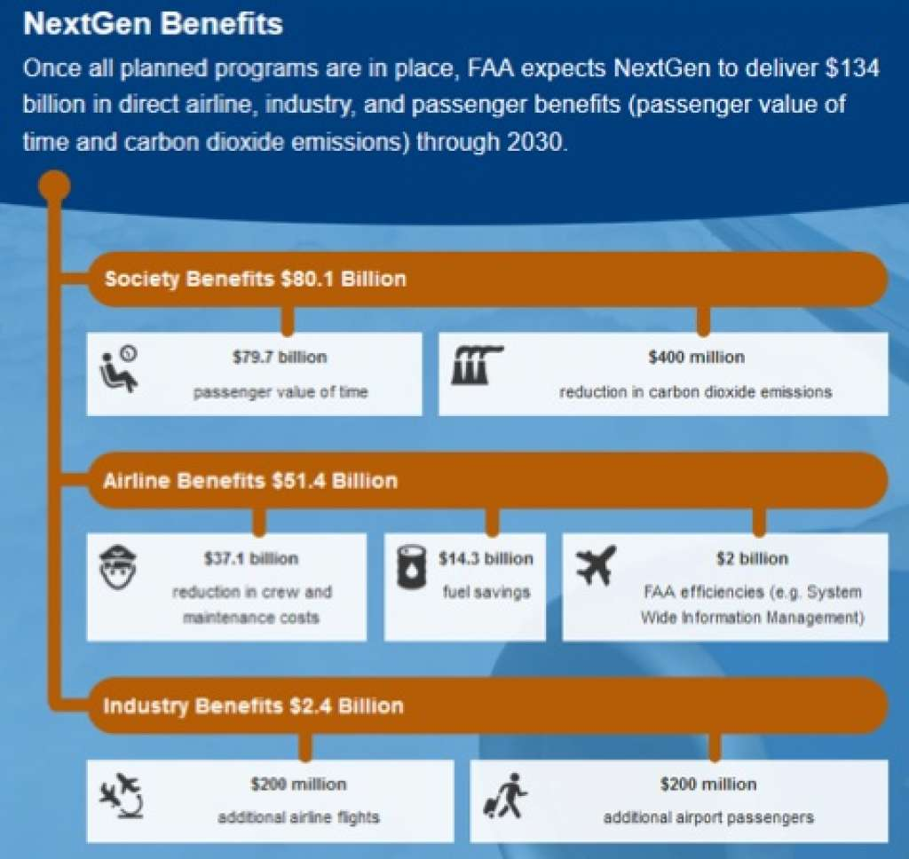 The FAA touts the financial benefits of the NextGen navigation system on its website. It doesn't mention the effects of increased noise pollution caused by concentrating flight paths. SOURCE SF GATE